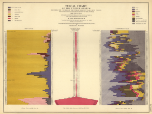 Francis Amasa Walker: Fiscal Chart / United States Statistical Atlas, 1874